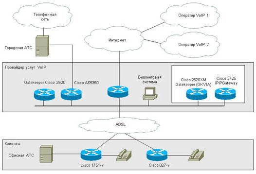 Рис. 3. Типовая схема узла сервис-провайдера VoIP с шлюзом IP-to-IP.